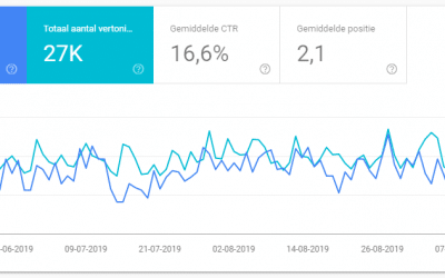 Wat is Google Search Console (en wat kan je ermee?)